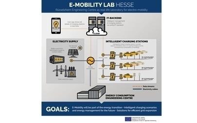 Opel Elektrikli Ulaşıma Yatırımlarına Devam Ediyor